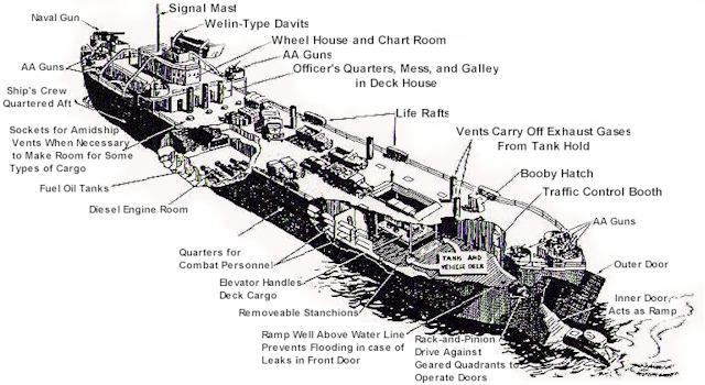 http://landingship.com/images/schematic.jpg